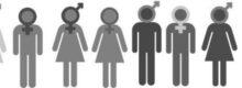 Das Geschlecht ist neuerdings ein soziales Konstrukt