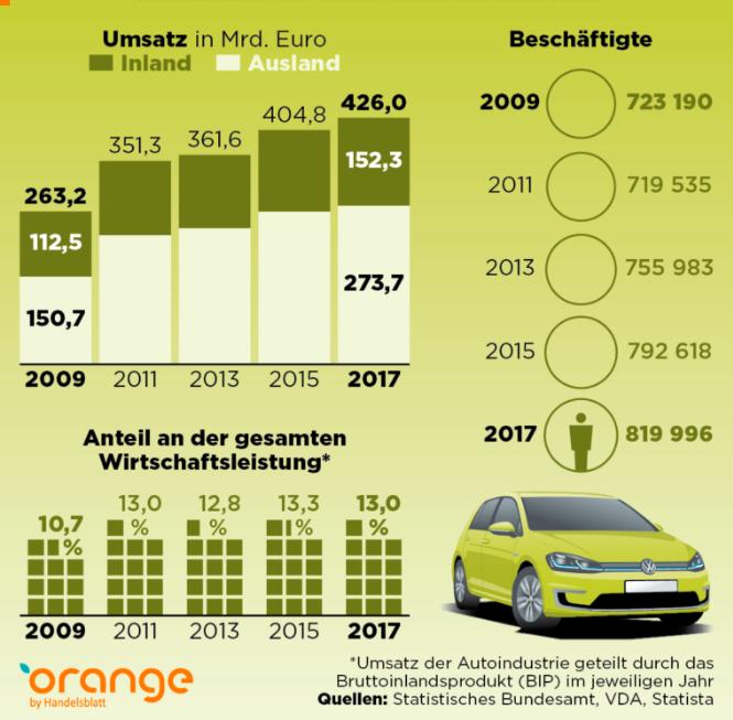 Beschäftigte Automobilindustrie Deutschland